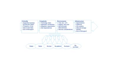 Cloud-Migration-Application-Assessment02