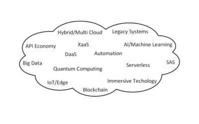 future-cloud