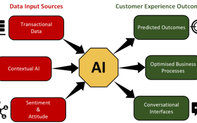 Diagram 1 - AI Adoption